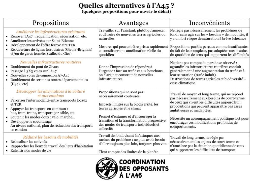 Tableau des alternatives à l'A45, avantages et inconvéniants - Coordination des Opposants à l'A45